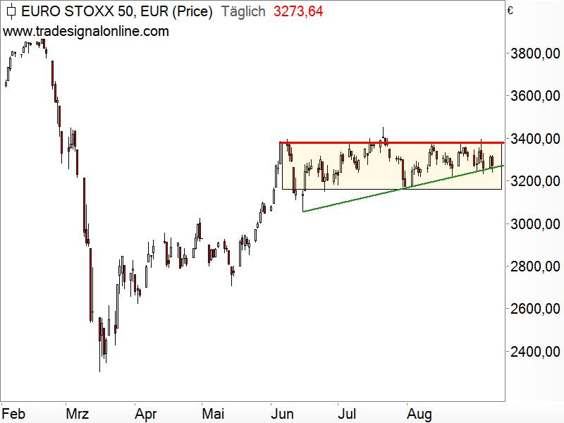 Euro STOXX 50 - Chartanalyse