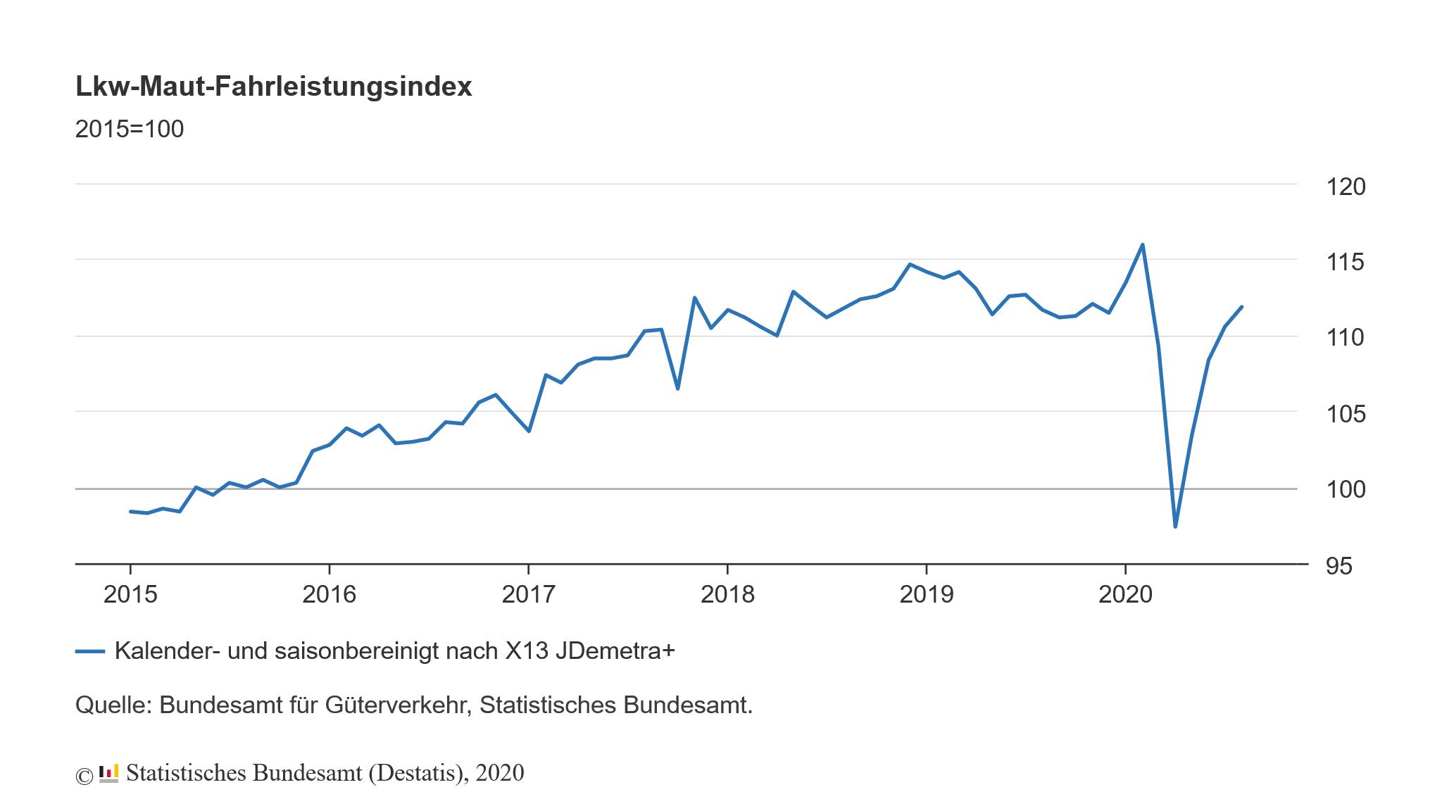 Fahrleistung in Deutschland