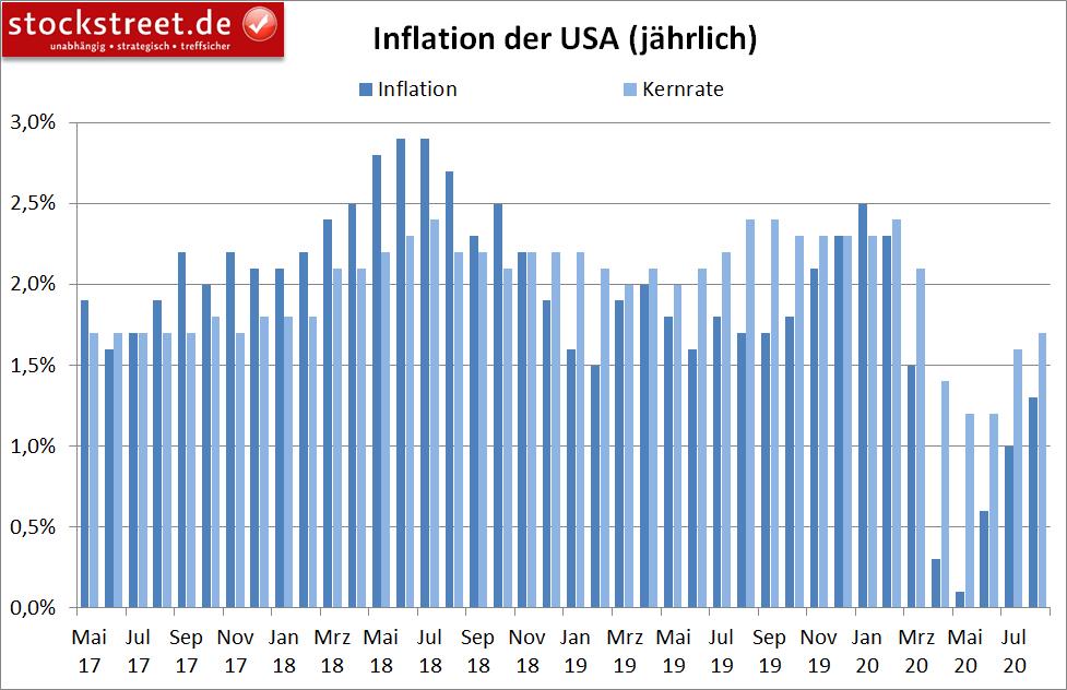 Inflation der USA (jährlich)