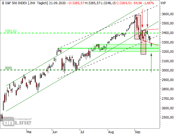 S&P 500 - Tageschart seit April 2020