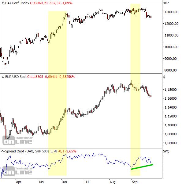 DAX vs. EUR/USD vs. Relative Stärke zum S&P 500
