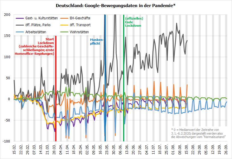 DE: Google Bewegungsdaten in der Pandemie
