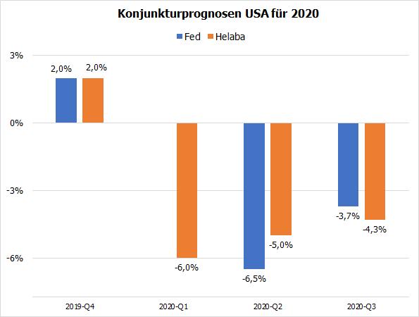 USA-Konjunkturprognosen für 2020