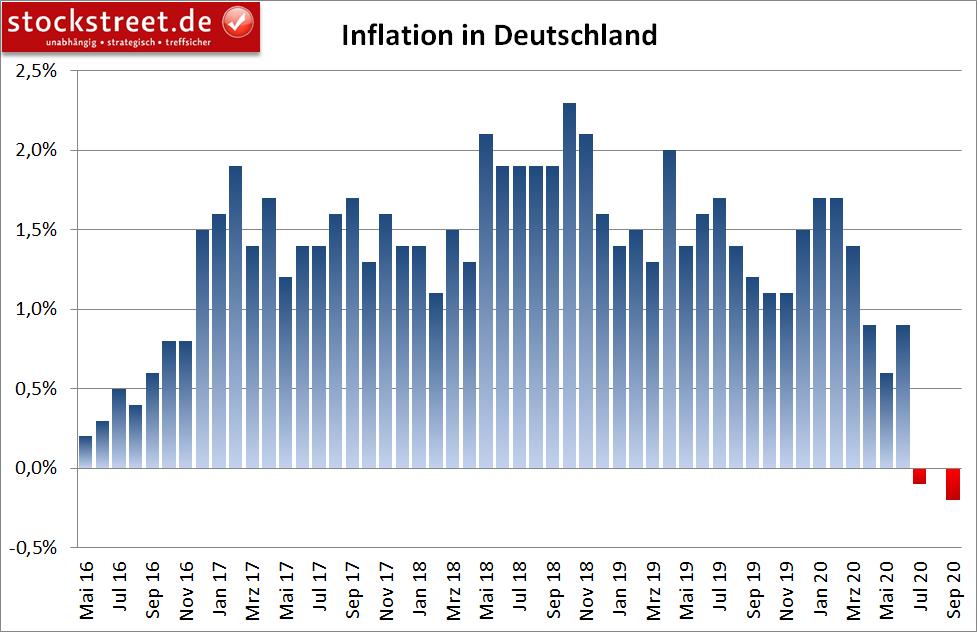 Inflation in Deutschland (jährlich)