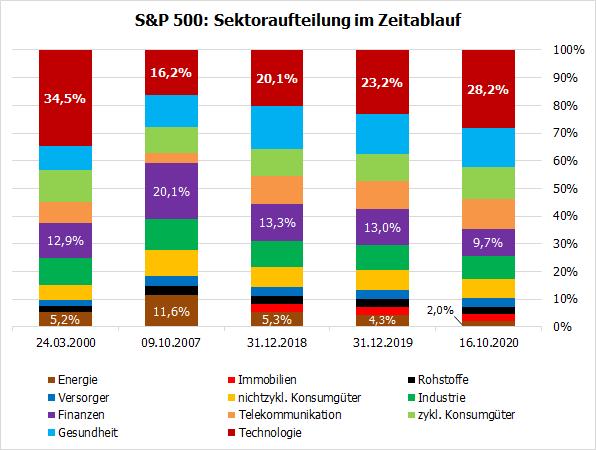 S&P 500 - Sektoraufteilung im Zeitablauf