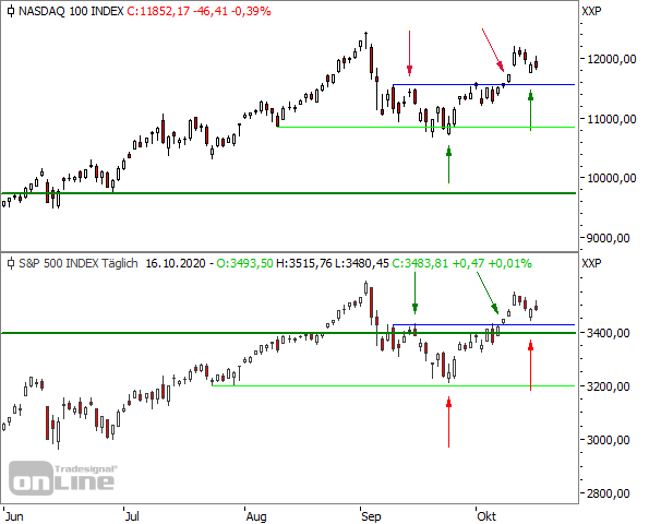 Chartvergleich NASDAQ 100/S&P 500 ab Juni 2020