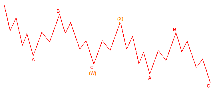 Elliott-Wellen-Formation: double zigzag
