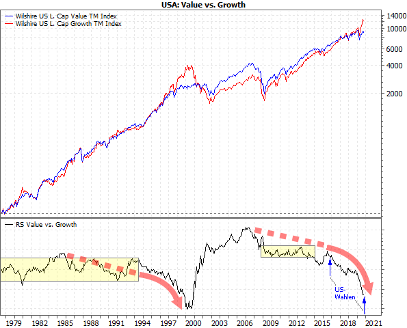 Growth- und Value-Indizes im Chart-Vergleich