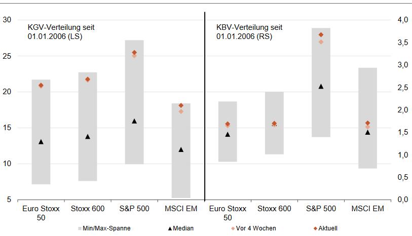 fundamentale Bewertung diverser Aktienindizes