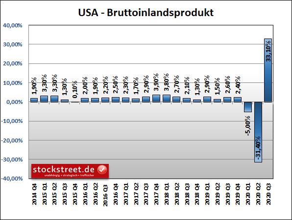Bruttoinlangsprodukt (BIP) der USA