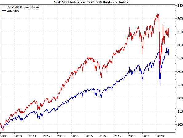 S&P 500 vs. S&P 500 Buyback Index
