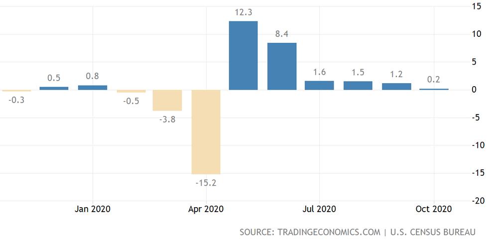 Einzelhandelsumsatz in den USA