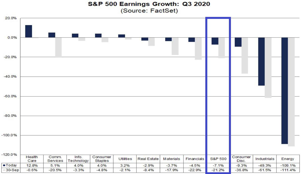 S&P 500: Gewinnentwicklung im 3. Quartal 2020