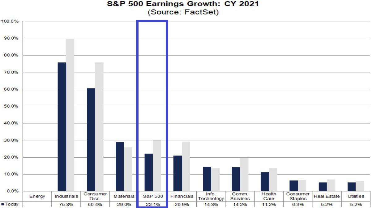S&P 500: Gewinnerwartungen Gesamtjahr 2021