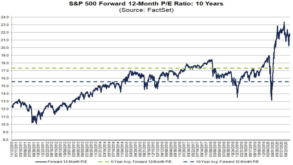 S&P 500: Kurs-Gewinn-Verhältnis (KGV)