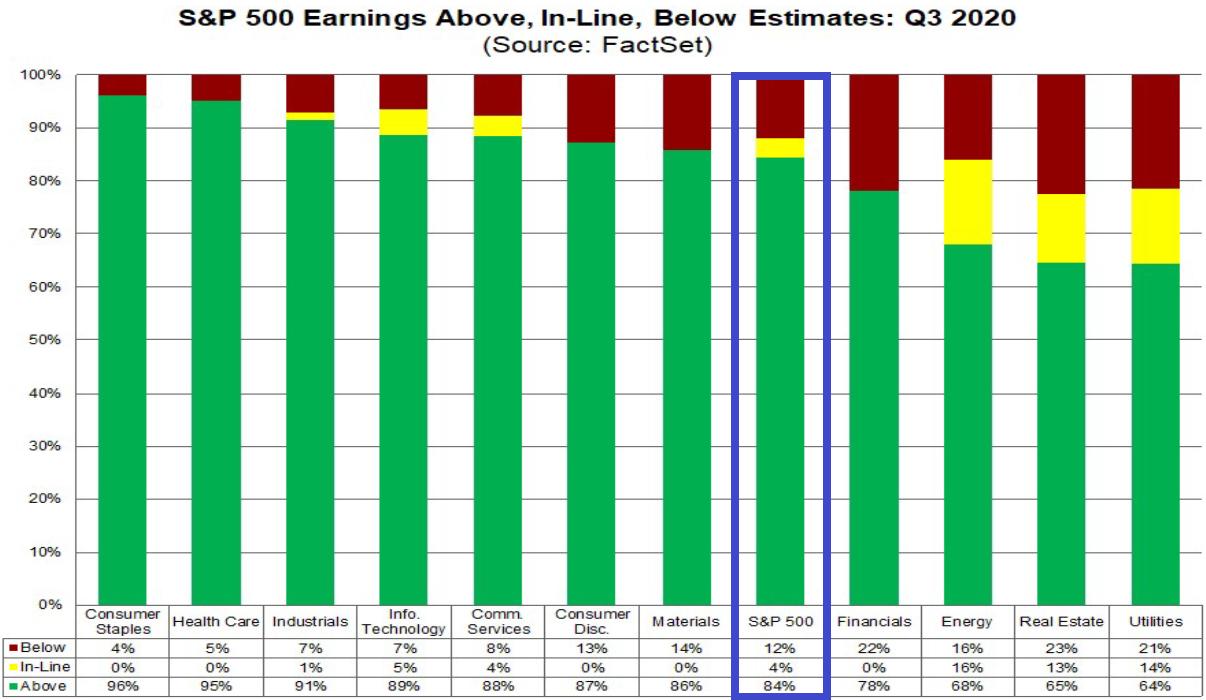 S&P 500: Gewinnentwicklung vs. Gewinnerwartung