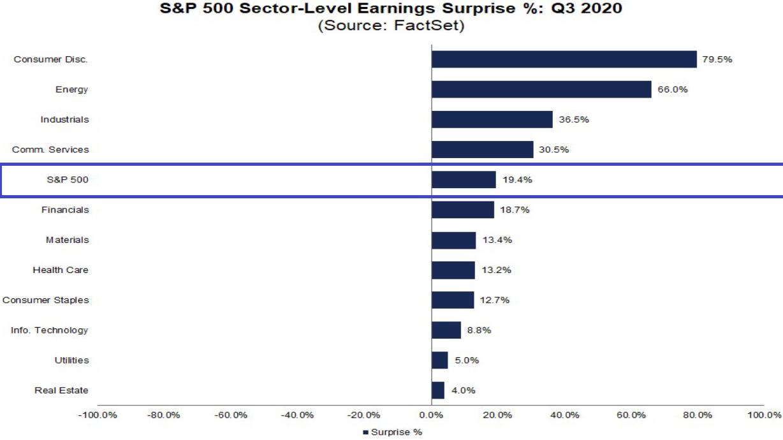 S&P 500: Gewinnüberraschungen