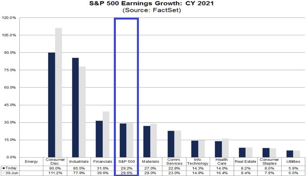 S&P 500: Gewinnerwartungen Gesamtjahr 2021 vom 31. Juli