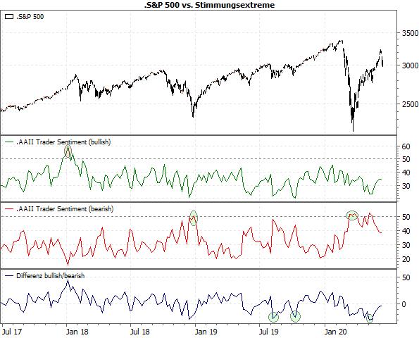 S&P 500 vs. Stimmungsextreme