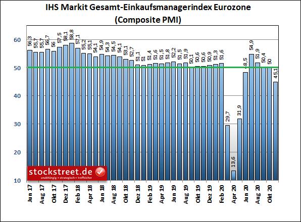 IHS Markit Gesamt-Einkaufsmanagerindex Eurozone
