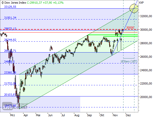 Dow Jones - Tageschart seit Februar 202