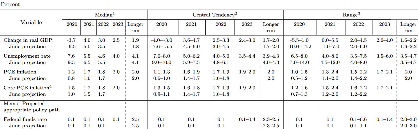 Konjunkturerwartungen (Projektionen) der US-Notenbank
