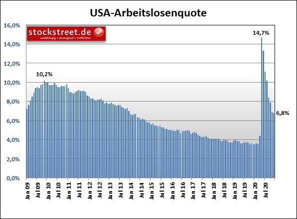 Arbeitslosenquote der USA