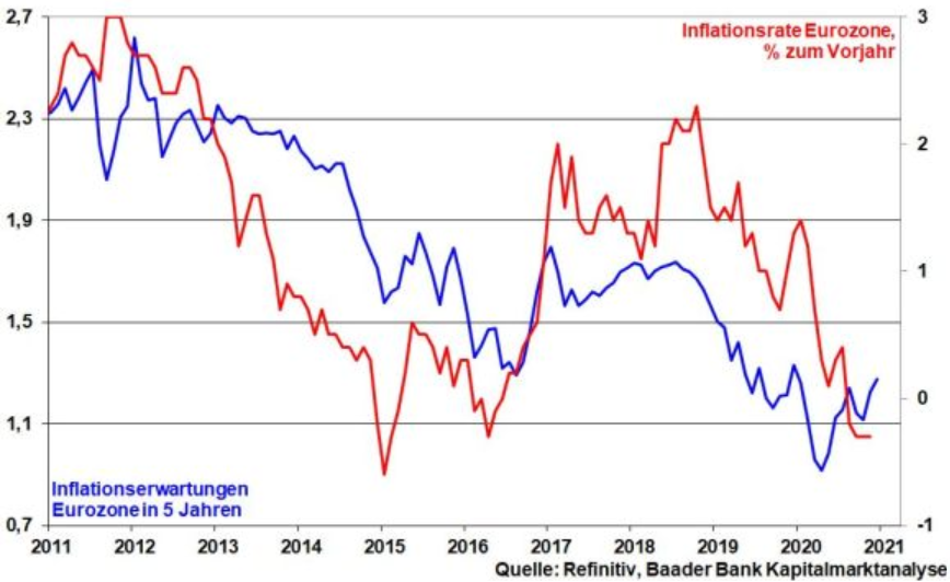 Inflation der Eurozone vs. Inflationserwartung
