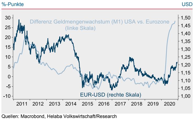 Differenz Geldmengenwachstum EZB und Fed vs. EUR/USD