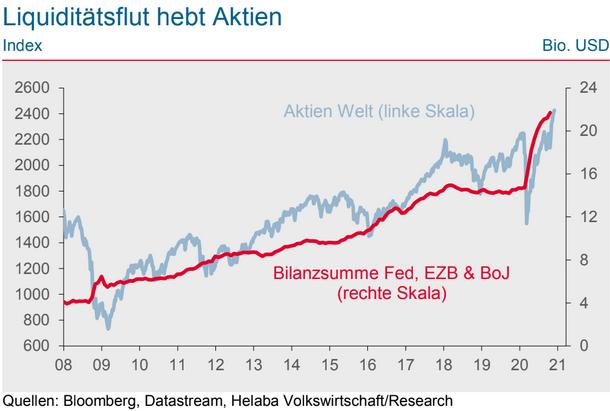 Geldversorgung der Notenbanken vs. Aktien