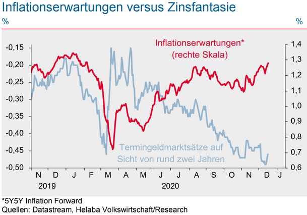 Inflationserwartungen vs. Zins
