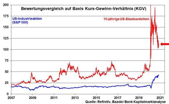 KGV S&P 500 und 10-jährige US-Staatsanleihen