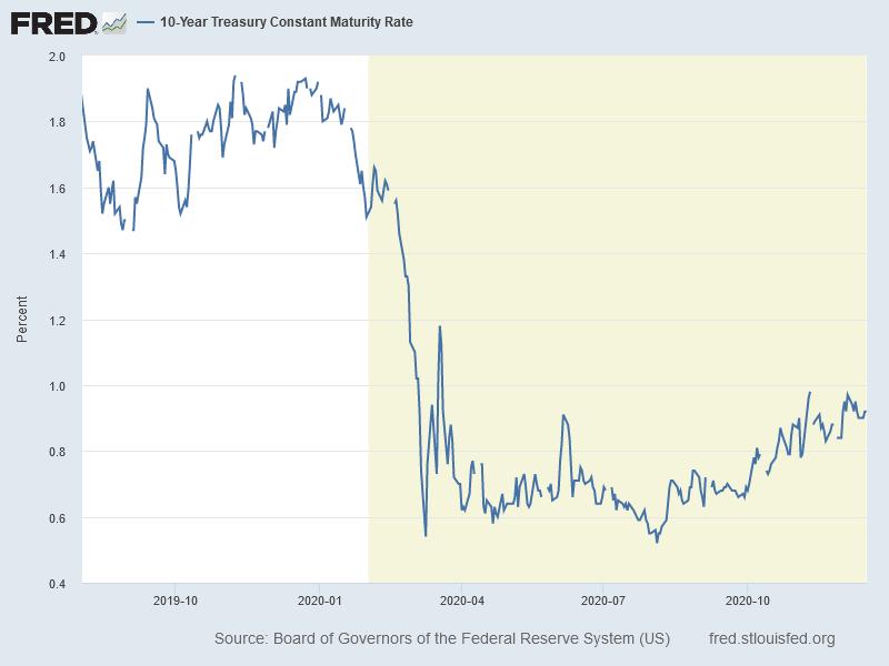 Rendite 10-jähriger US-Staatsanleihen