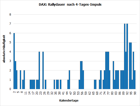 DAX: Rallydauer nach 4-Tages-Impuls