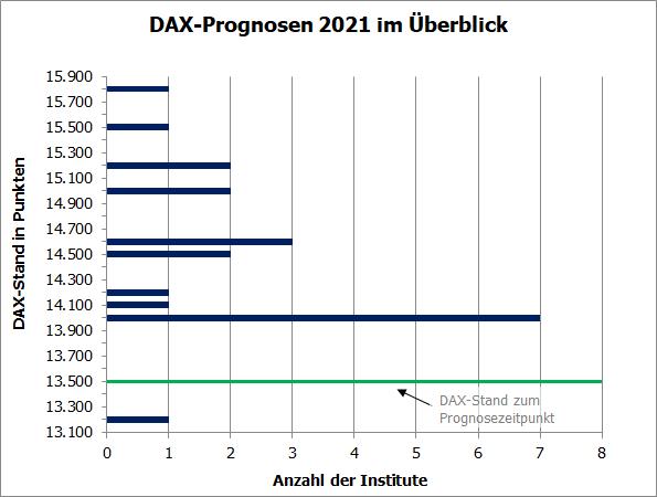 DAX-Prognosen 2021 im Überblick