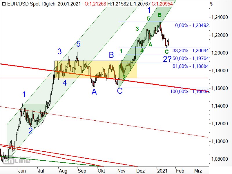 EUR/USD - Elliott-Wellen-Analyse