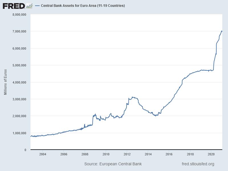 Bilanzsumme der Europäischen Zentralbank (EZB)