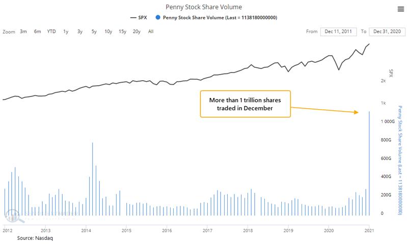 Anzahl der gehandelten Aktien mit einem Kurs von weniger als 5 Dollar