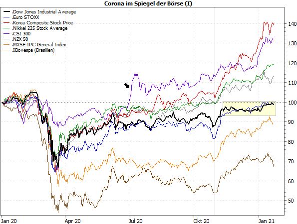 Corona im Spielgel der Börse (I)