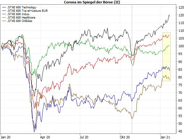Corona im Spielgel der Börse (II)
