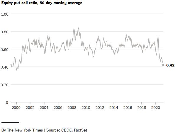 Put-Call-Ratio - 50-Tages-Durchschnitt