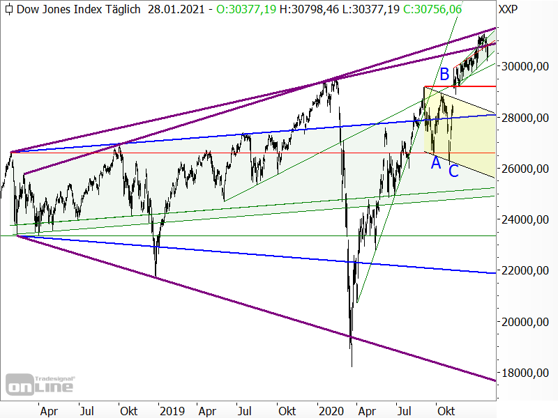 Dow Jones - Trompetenformation