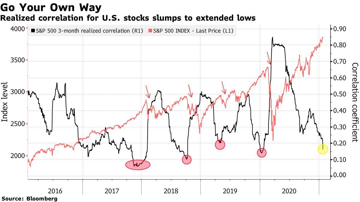 S&P 500 - Korrekation sinkt auf extremes Niveau