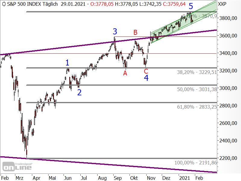 S&P 500 - Fibonacci-Retracement