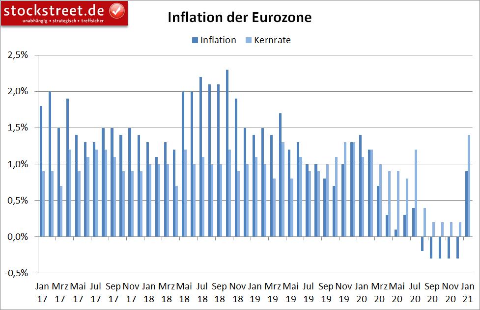Inflation in der Eurozone (jährlich)
