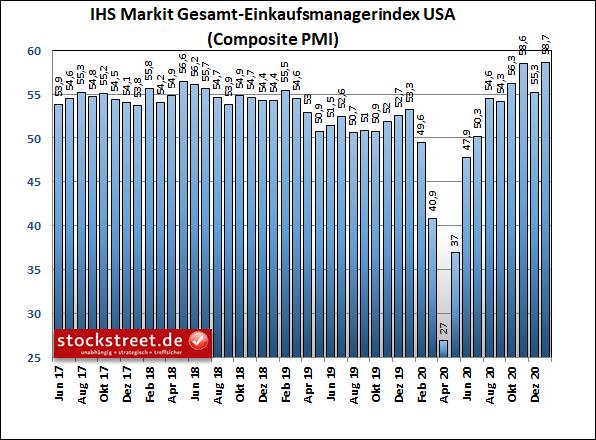 IHS Markit Gesamt-Einkaufsmanagerindex USA