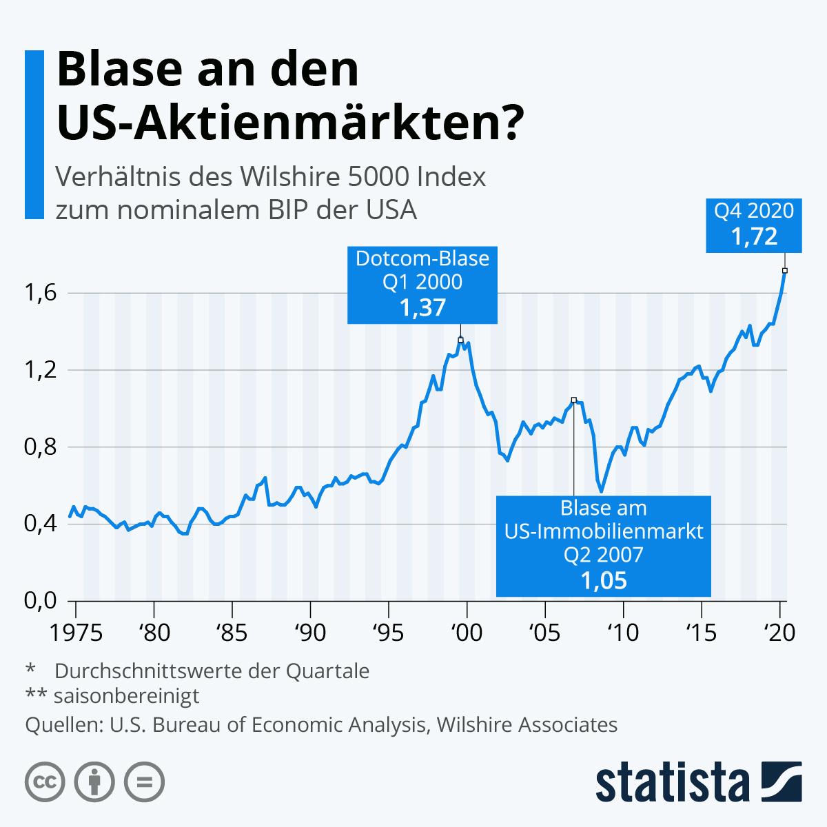 Wilshire 5000 im Verhältnis zum US-BIP
