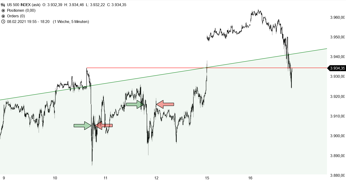 S&P 500 - Fehlausbruch?