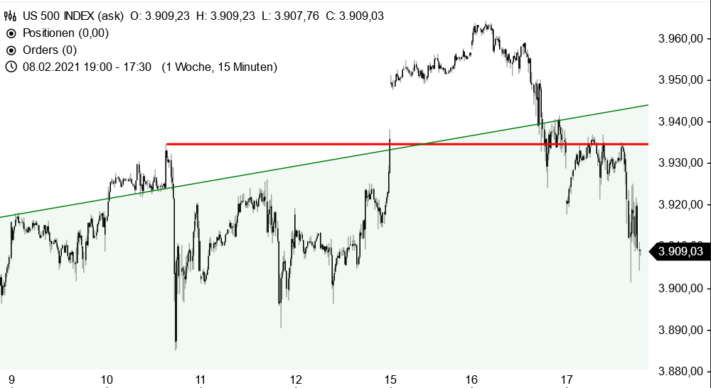 S&P 500 - Fehlausbruch