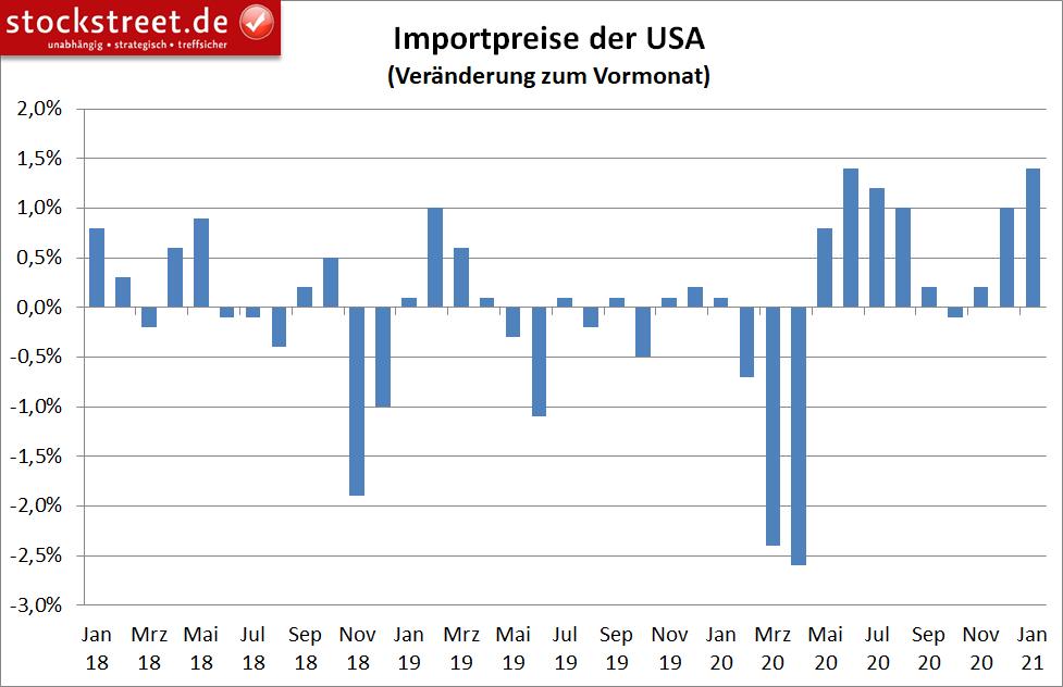 Veränderung der Importpreise in den USA